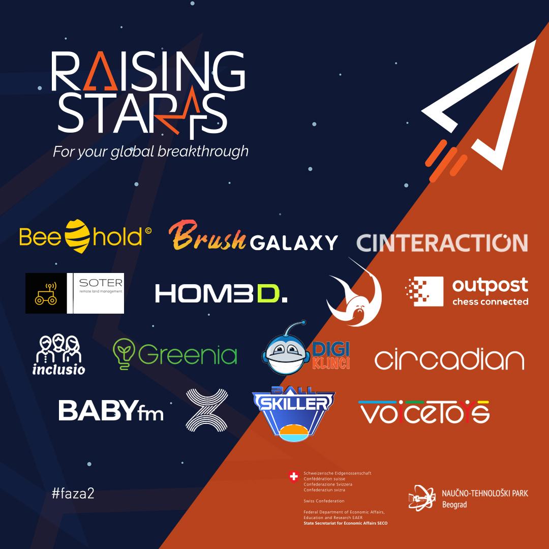 Stručna i finansijska podrška do 15.000 CHF za 15 inovativnih kompanija i timova – Izabrani startapi za učešće u Fazi 2 programa Raising Starts