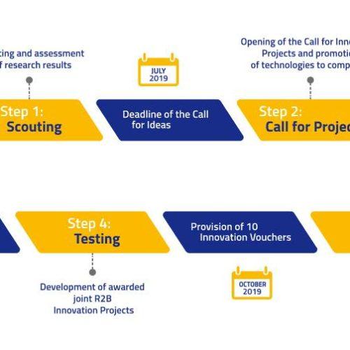 Inovacioni vaučeri za 10 projekata u Jadransko-jonskom regionu – Raspisan OIS-AIR Proof of Concept Poziv za finansijsku podršku zajedničkih projekata istraživača i malih i srednjih preduzeća